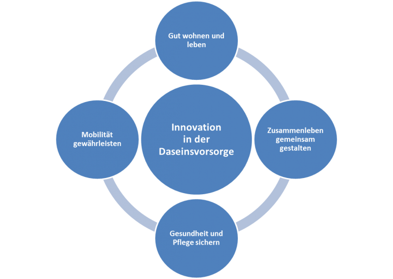 https://www.weser-ems.eu/wissensregion/de/innovation-in-der-daseinsvorsorge/